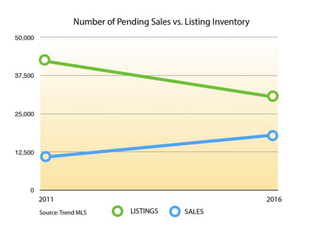 number of pending sales vs listing inventory